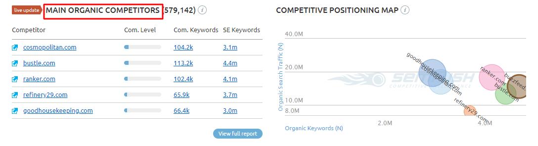 SEMRush overview of Main Organic Competitors