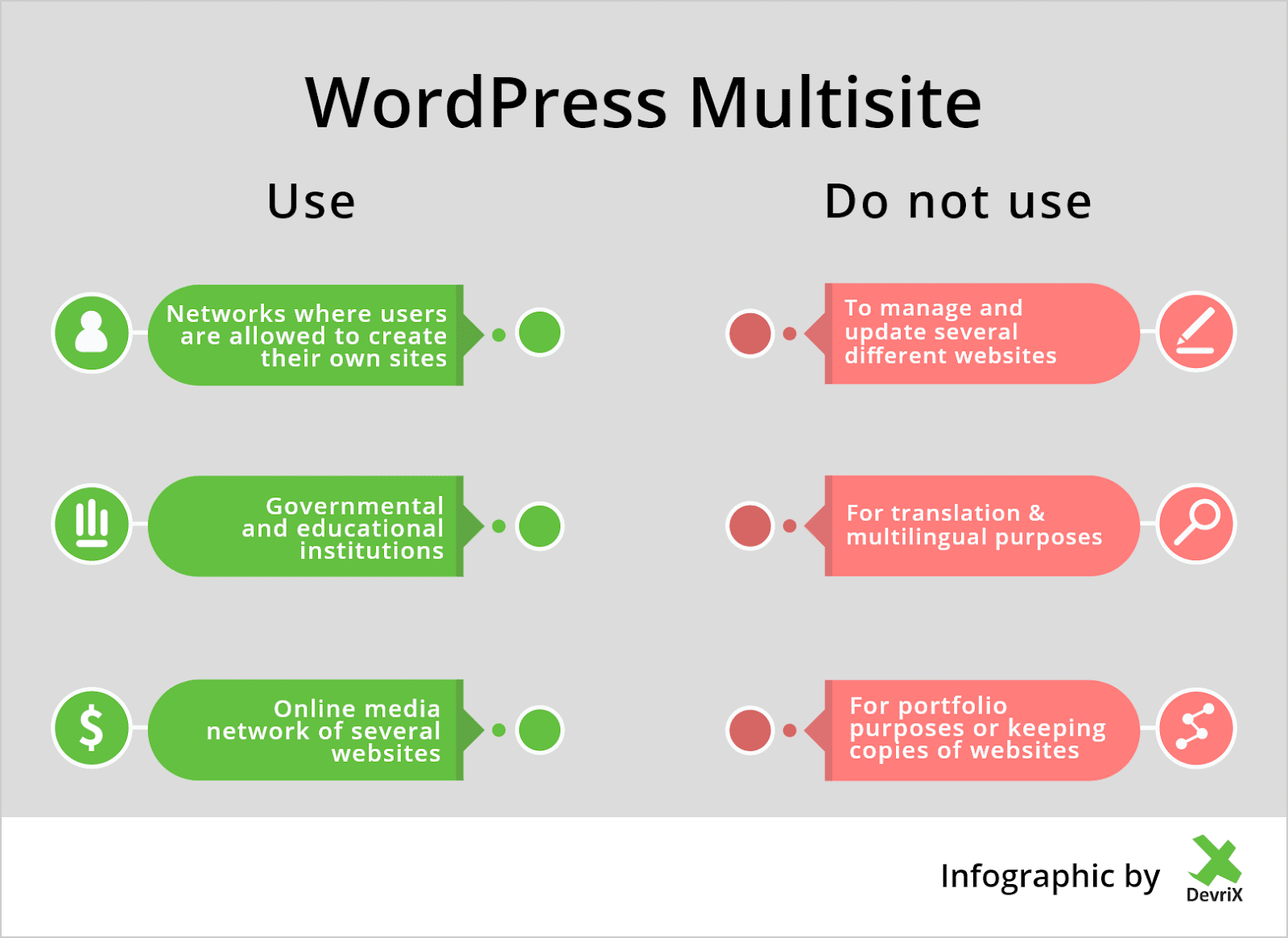To use or not to use WordPress multisite