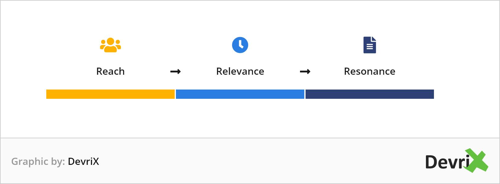 Reach-relevance-resonance