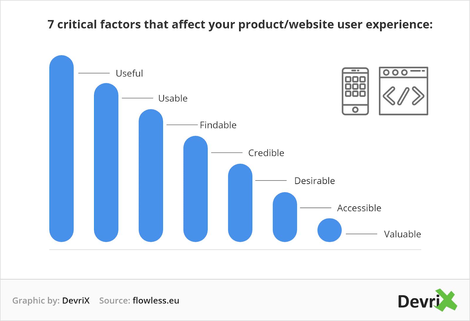 seven-factors-that-affect-ux