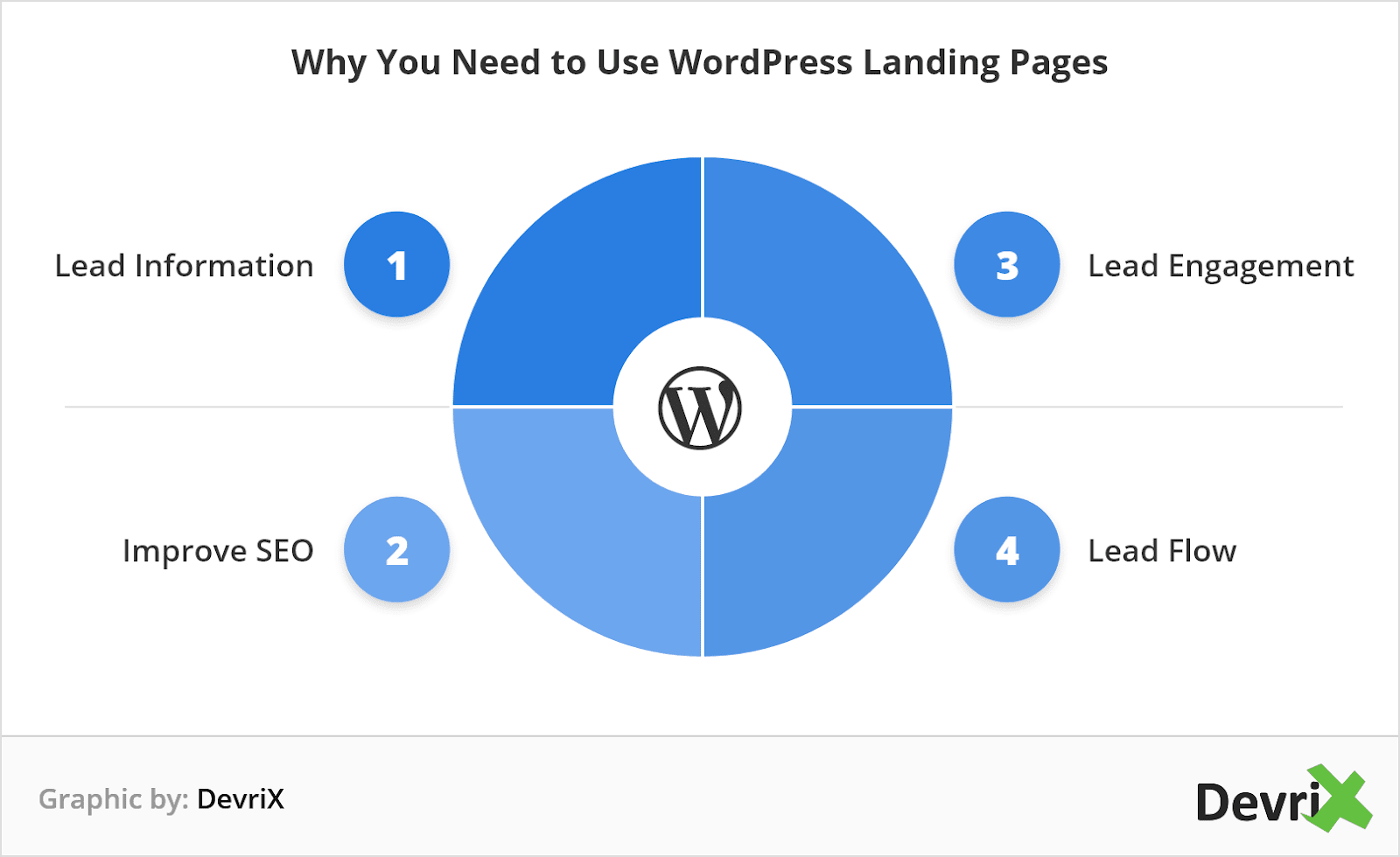why you need to use wordpress landing page