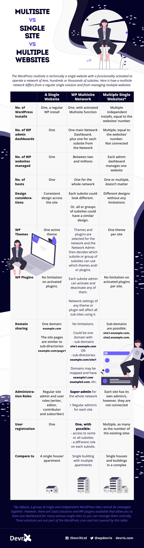 Multisite vs a Single Site vs Multiple Websites