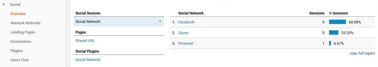 Using Google Analytics to track social media