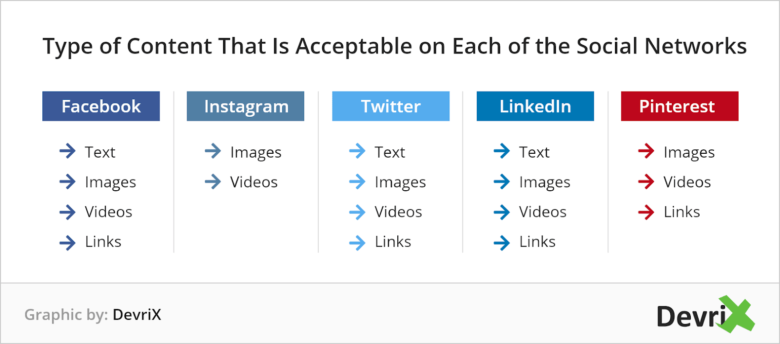 acceptable contents on social networks