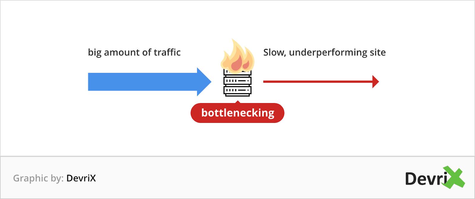 bottlenecking traffic illustration