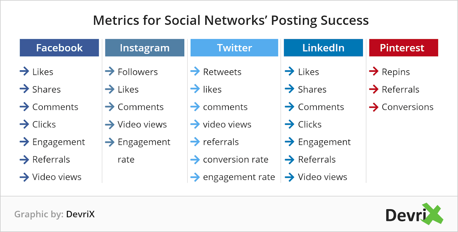 metrics you need to pay attention on social media