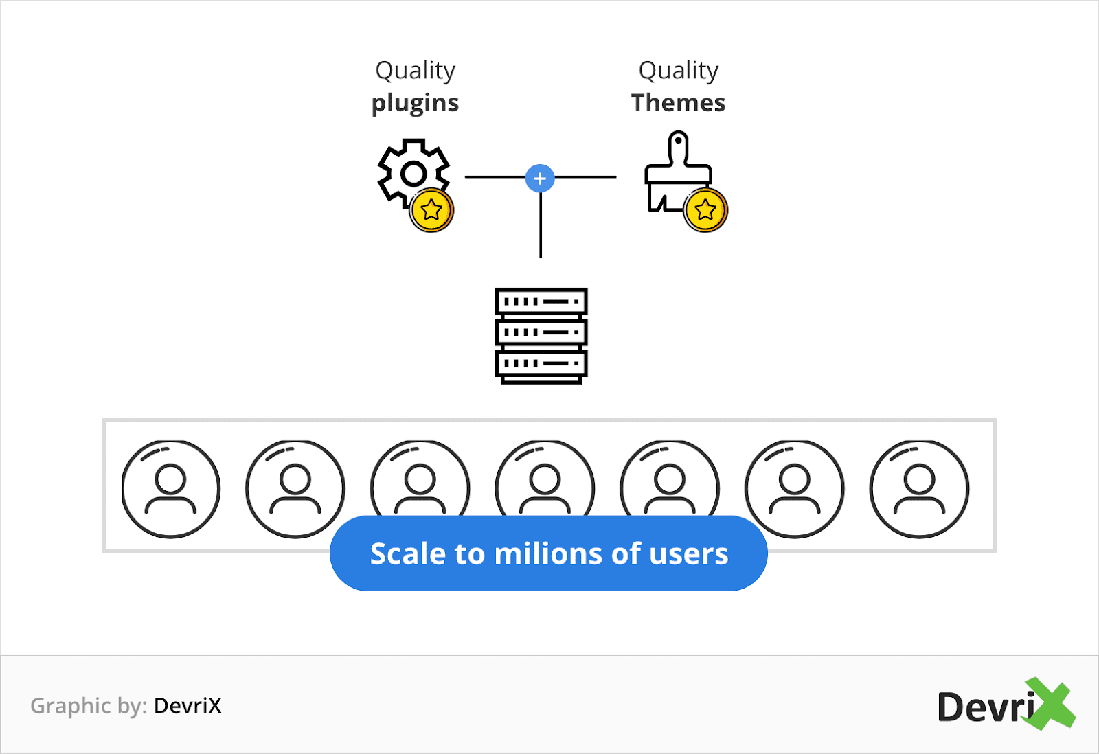 scaling a site to millions of users