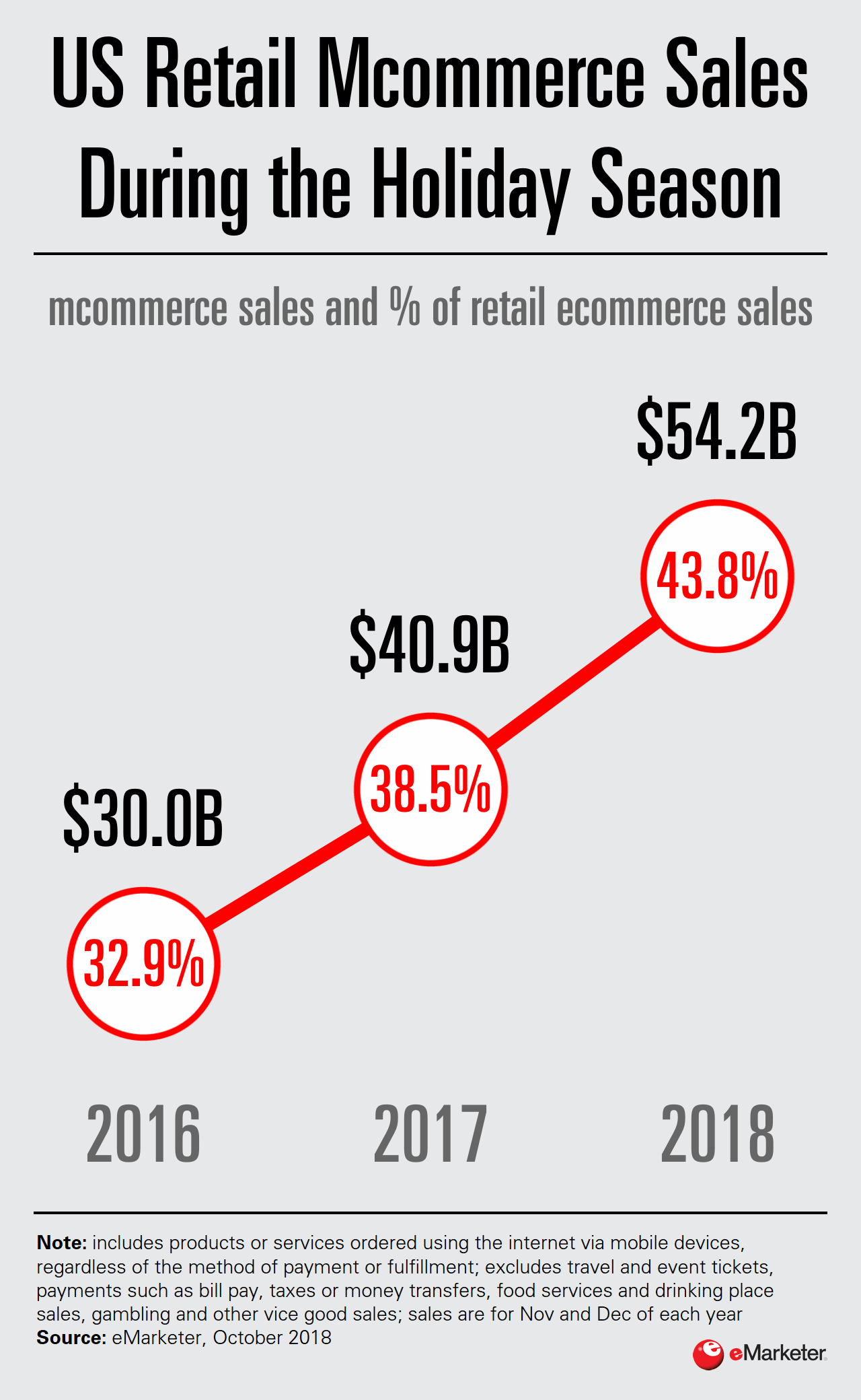 US retail Mcommerce Sales During the Holiday Season