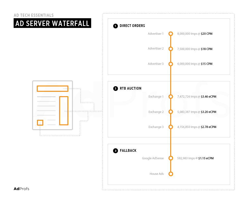 ad-server-waterfall-traditional-webpage