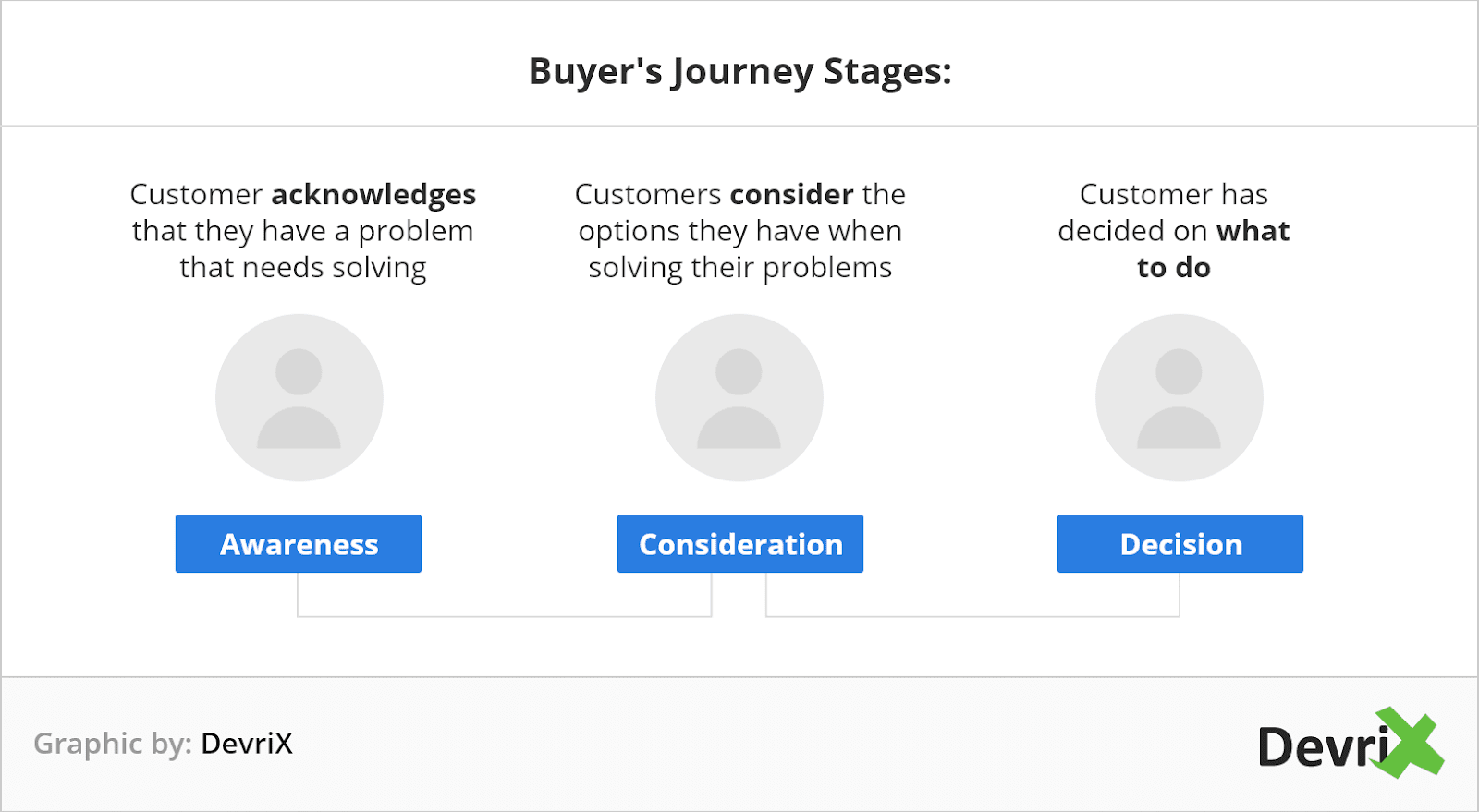 Buyers Journey Stages@2x