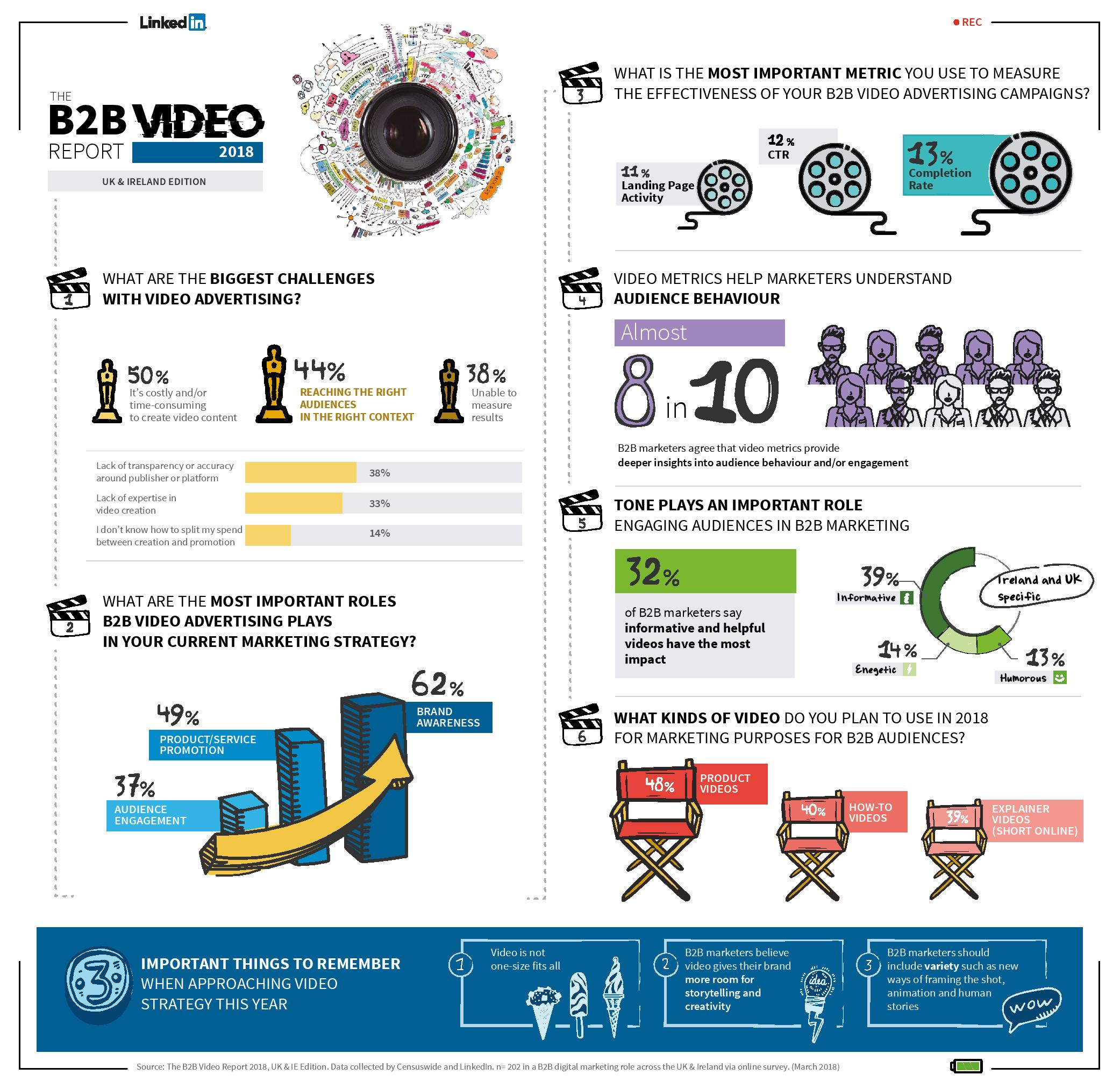 B2B Video Report Infographic