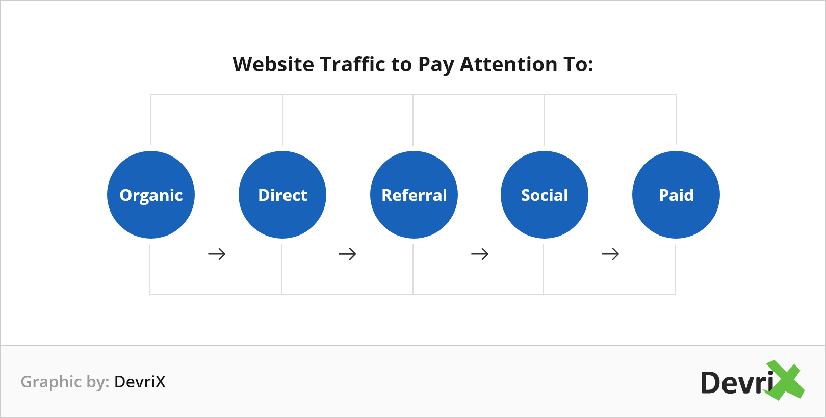 Website Traffic to Pay Attention To