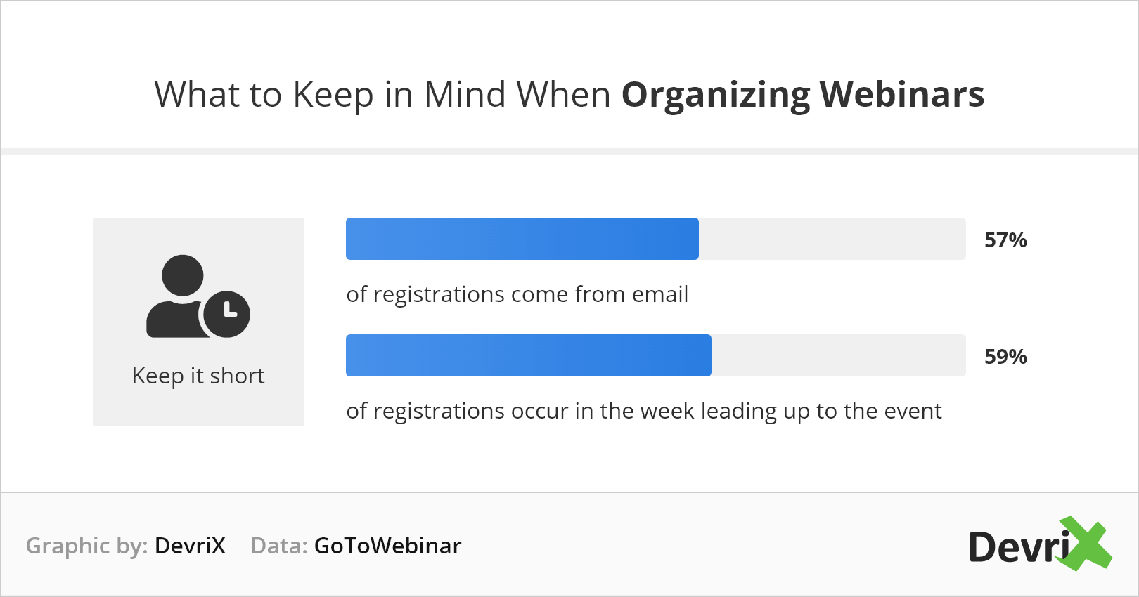 What to keep in mind when organizing webinars