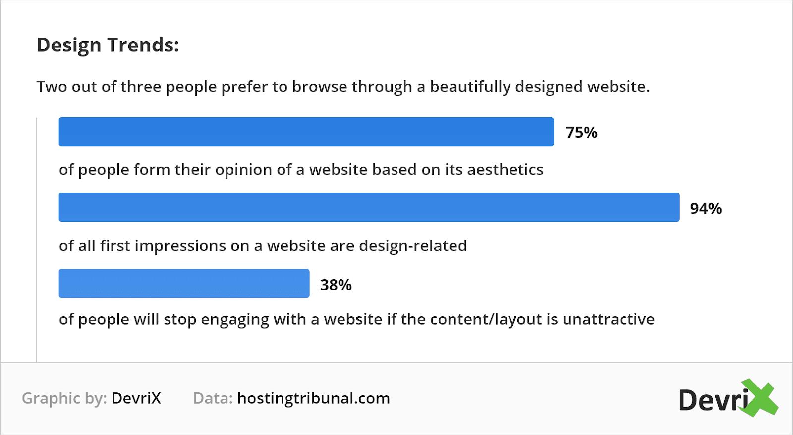 design trends statistics