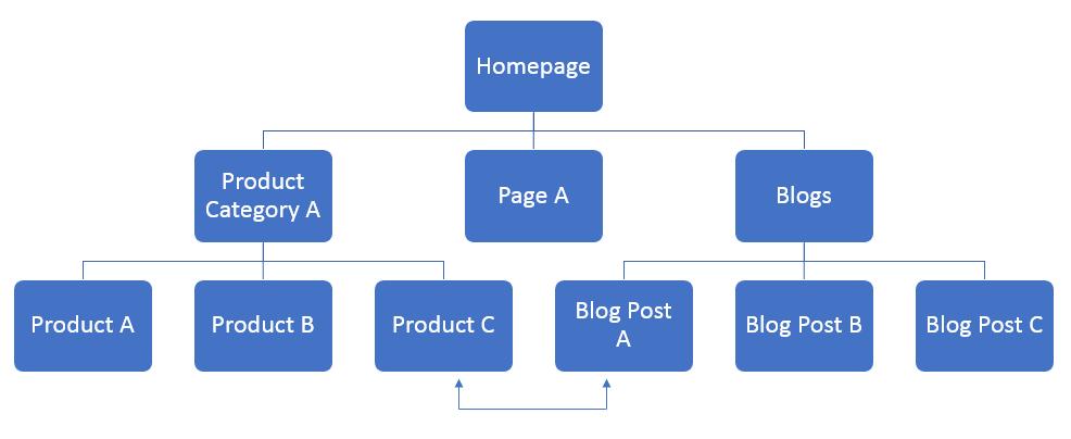 silo internal link structure