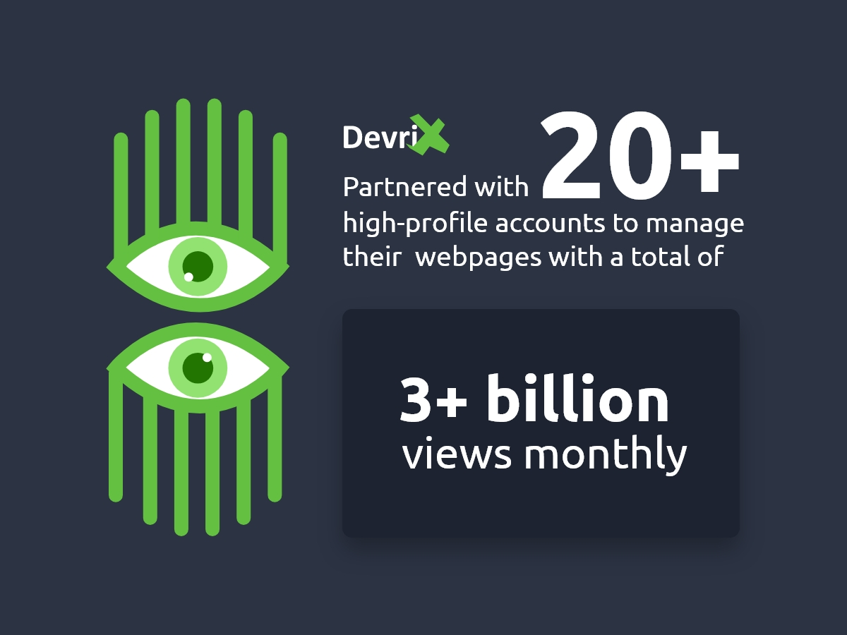 DevriX Partnered with 20+ high-profile accounts to manage their webpages with a total of 3+ billion views monthly