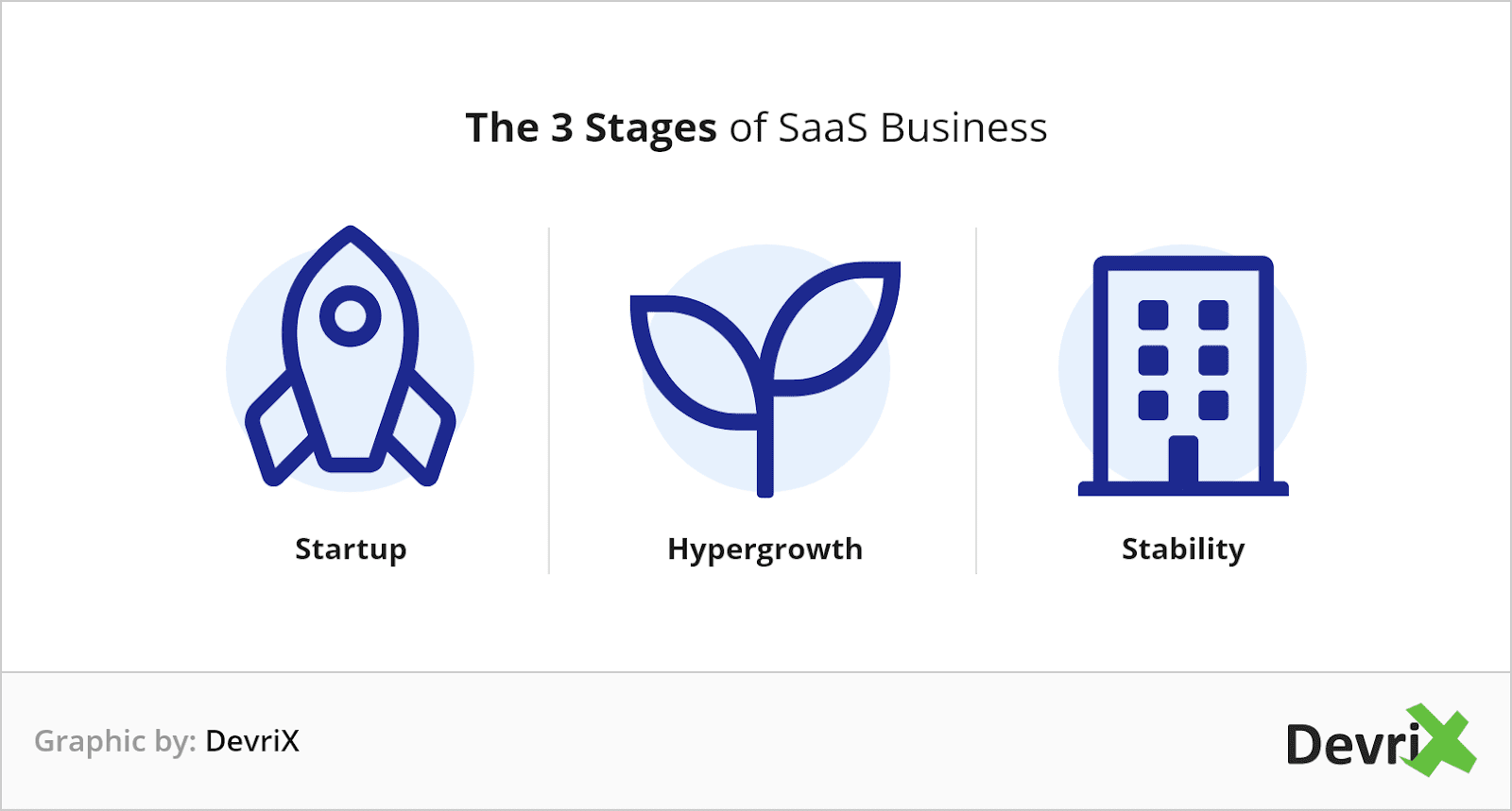3 stages of saas business@2x