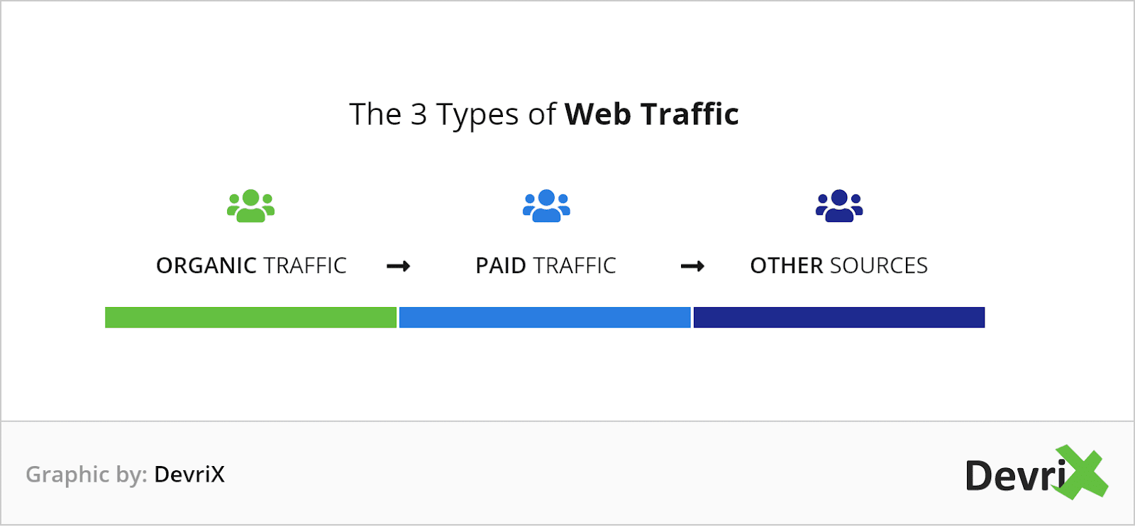 3 types of web traffic