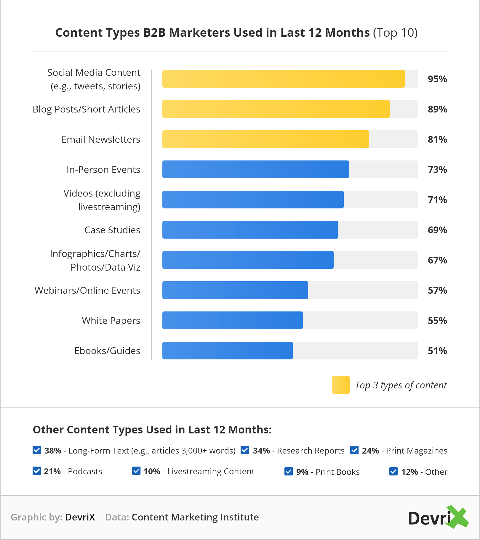 Top B2B content types used in the past 12 months