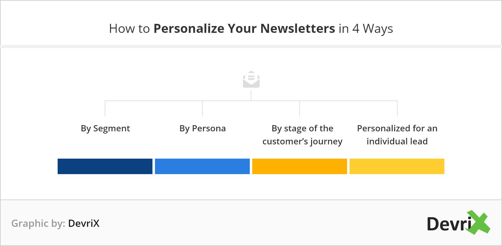 4 wasy to personalize your newsletters