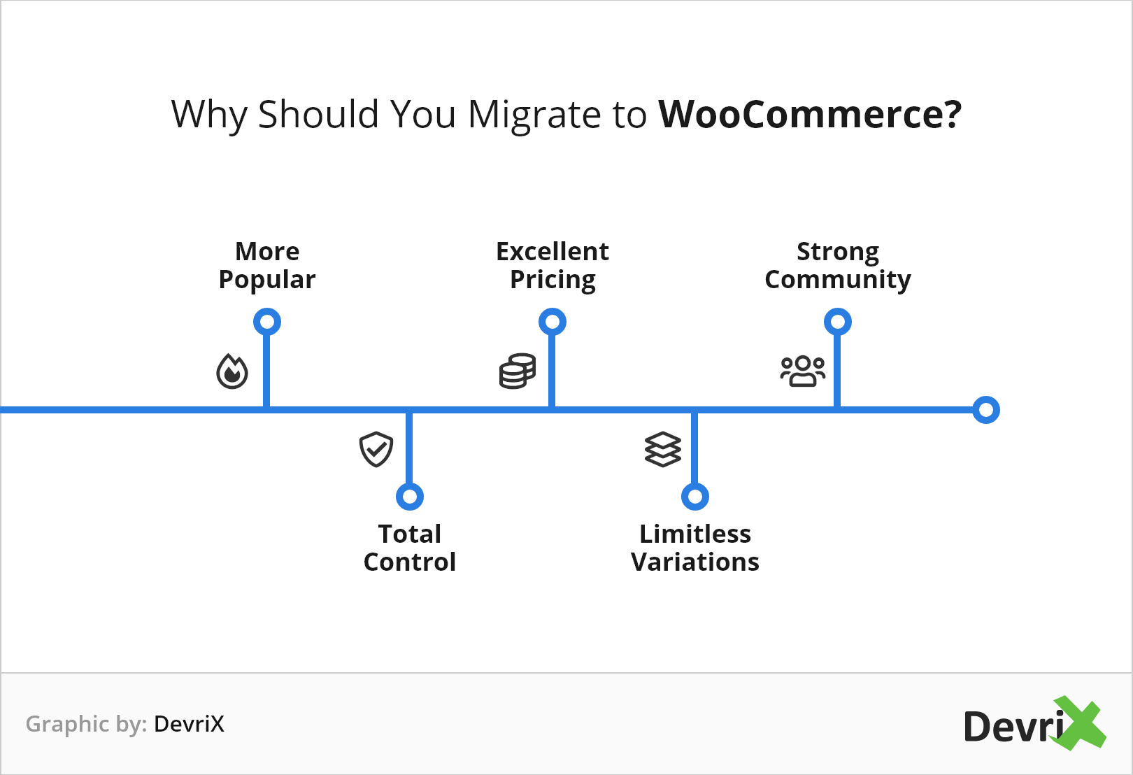 Why Should You Migrate from WooCommerce@2x