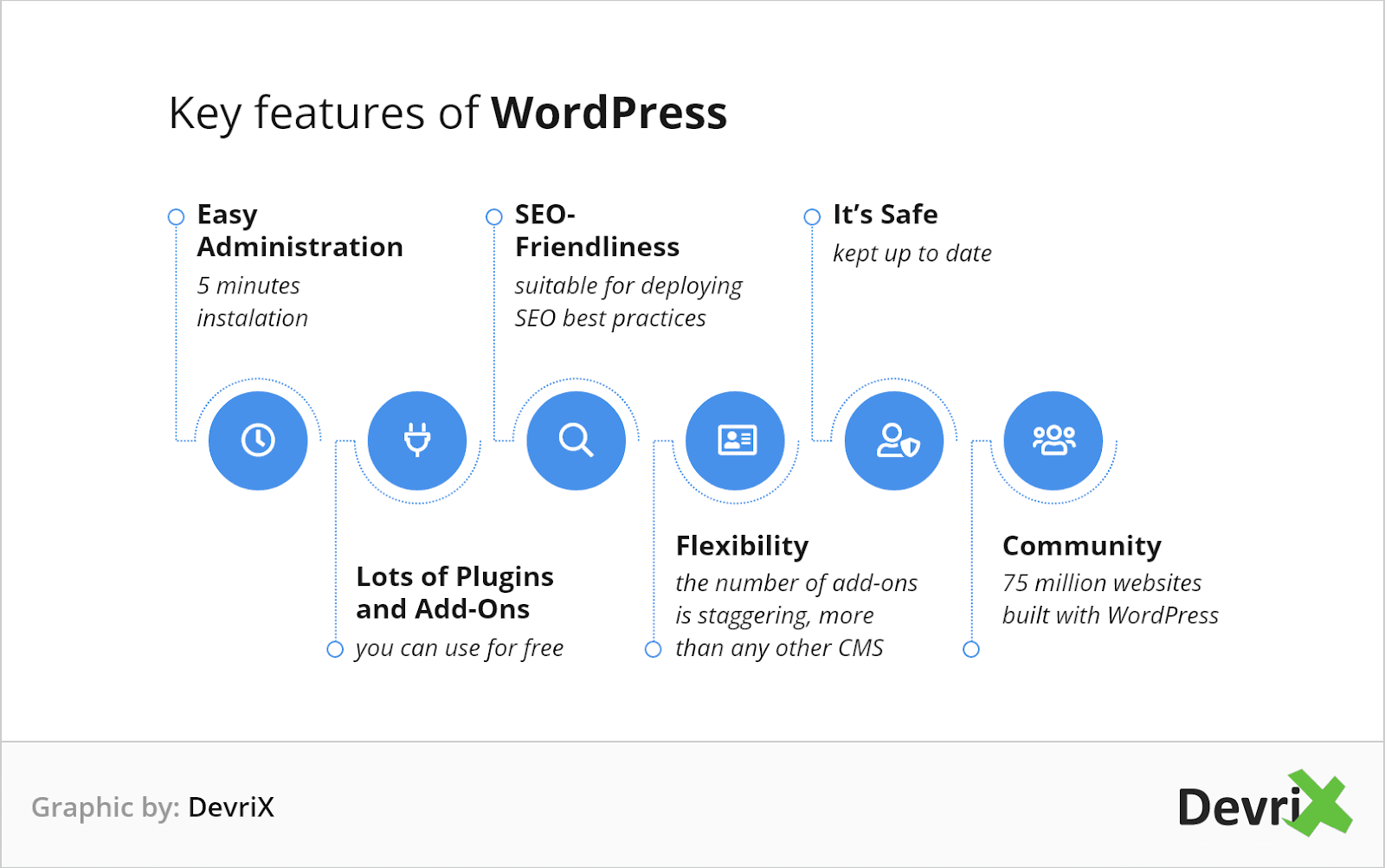 key features of wordpress
