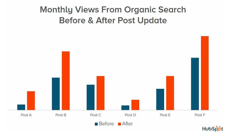 updating old posts seo