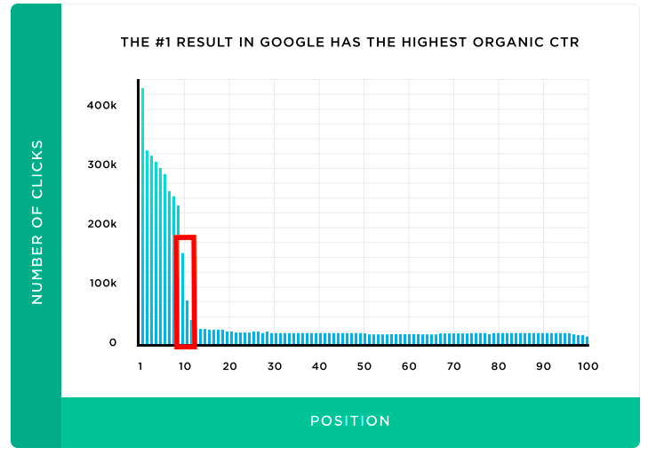 top google result has the highest organic ctr