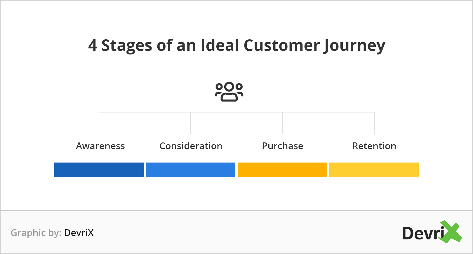 4-stages-of-an-ideal-customer-journey@2x