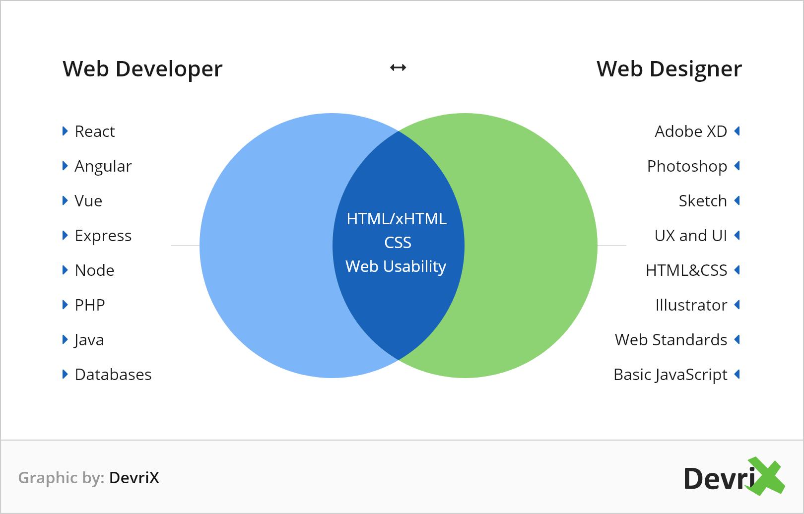 Web developer web designer venn diagram