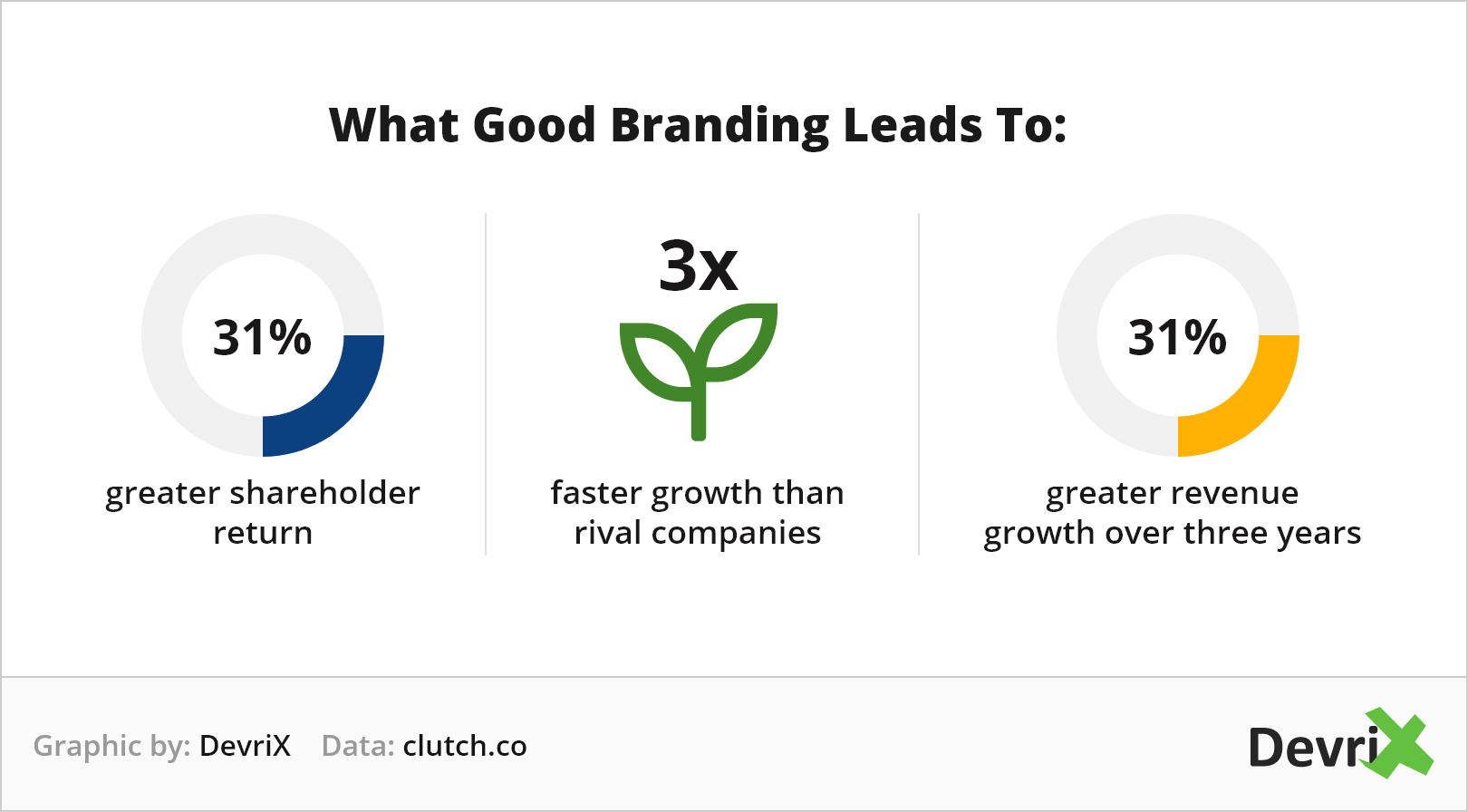 Clutch what good branding leads to