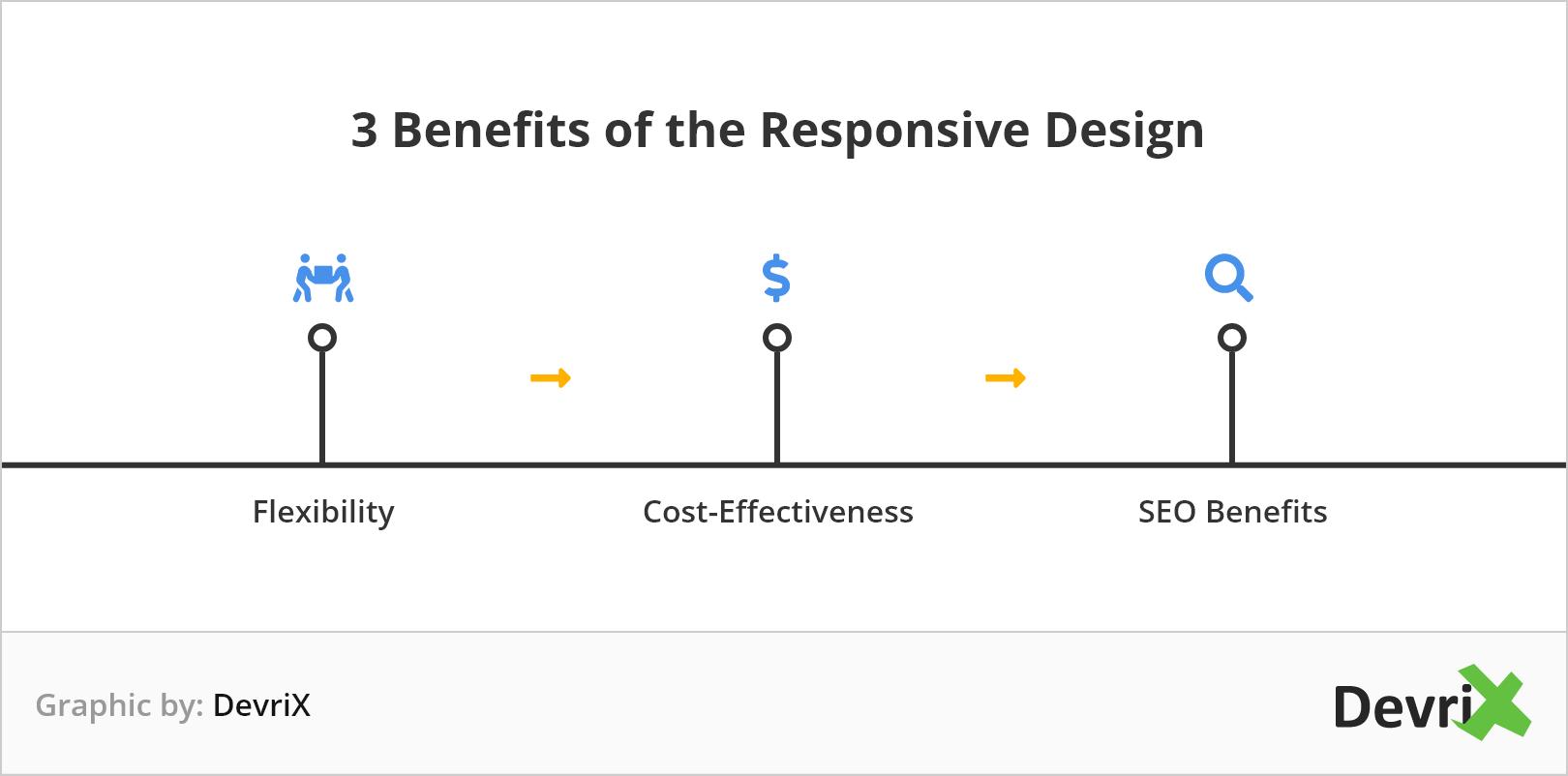 Devrix benefits of responsive design