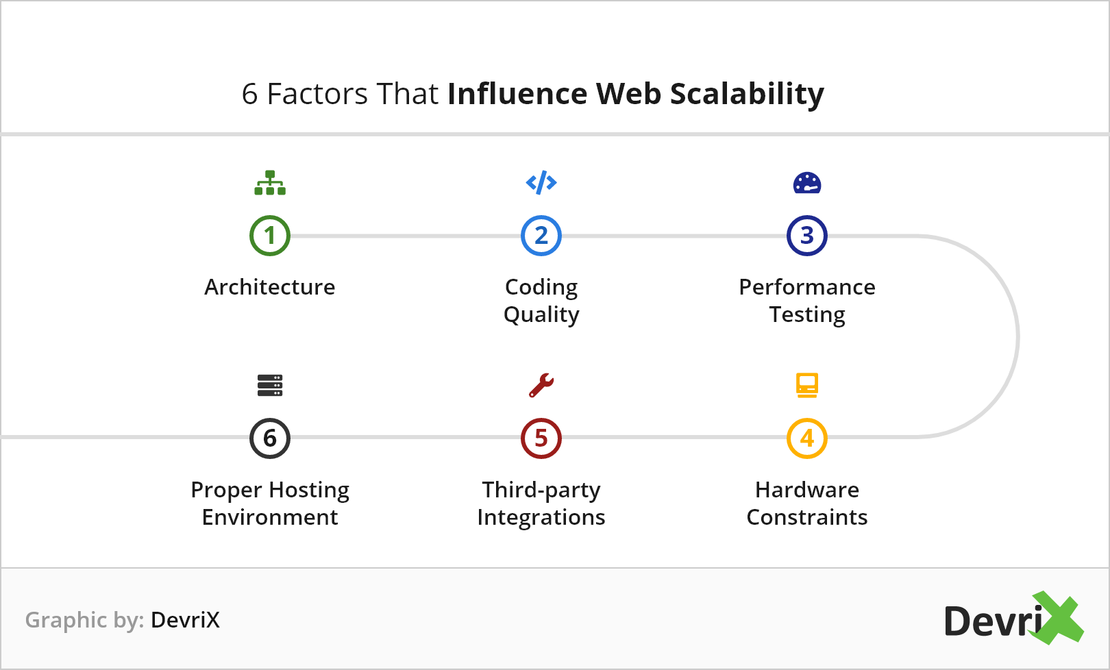 Graphic that outlines the factors that influence WordPress scalability