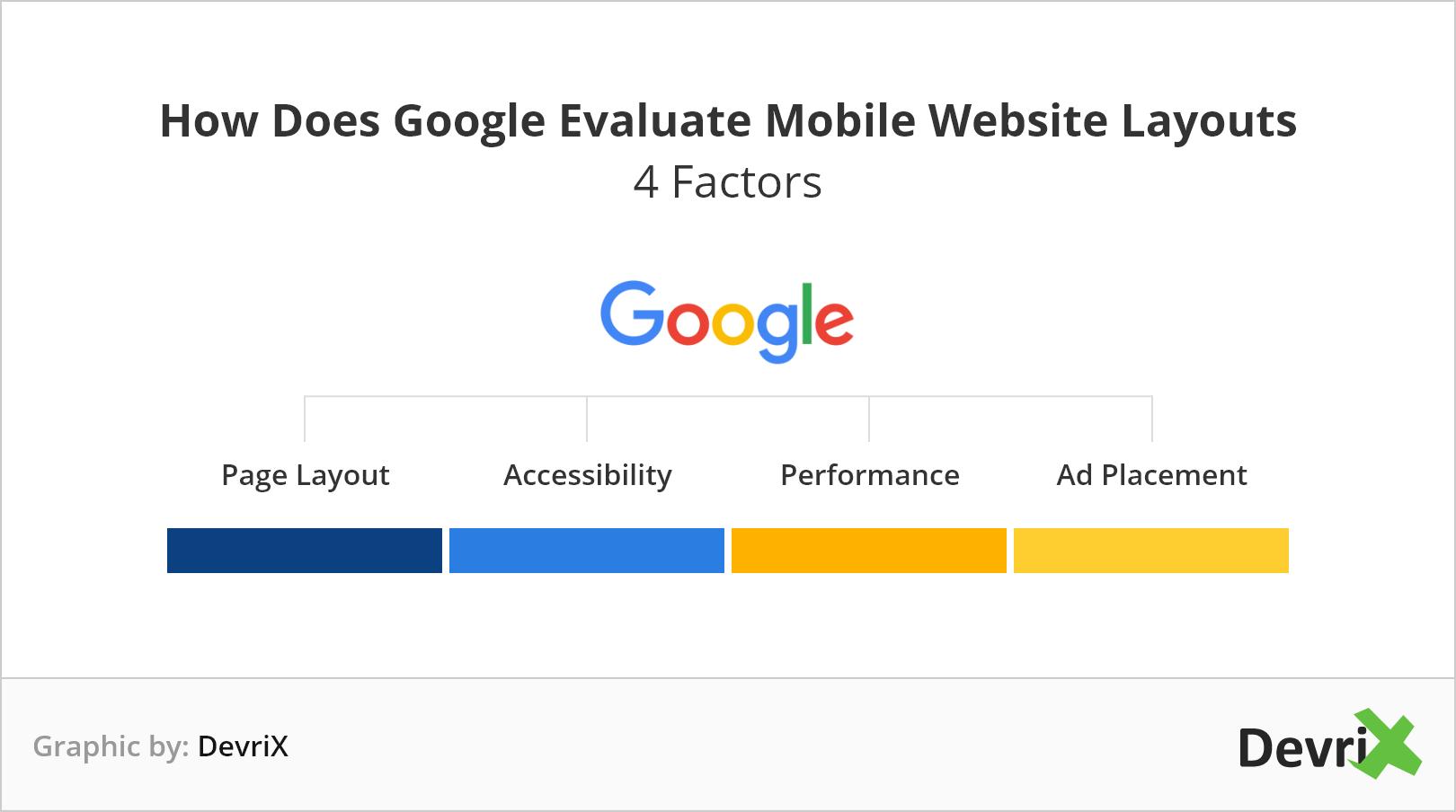 Devrix Google evaluates mobile website layouts factors