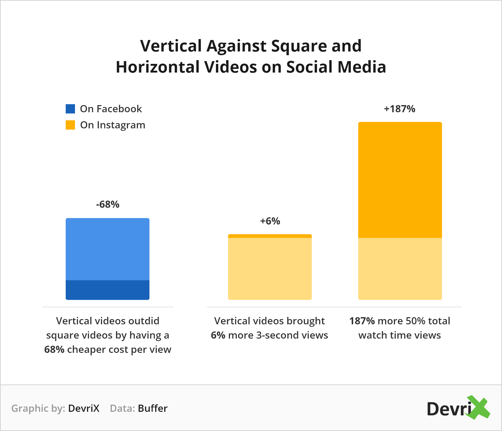 Devrix Chart Vertical Videos on Social Media