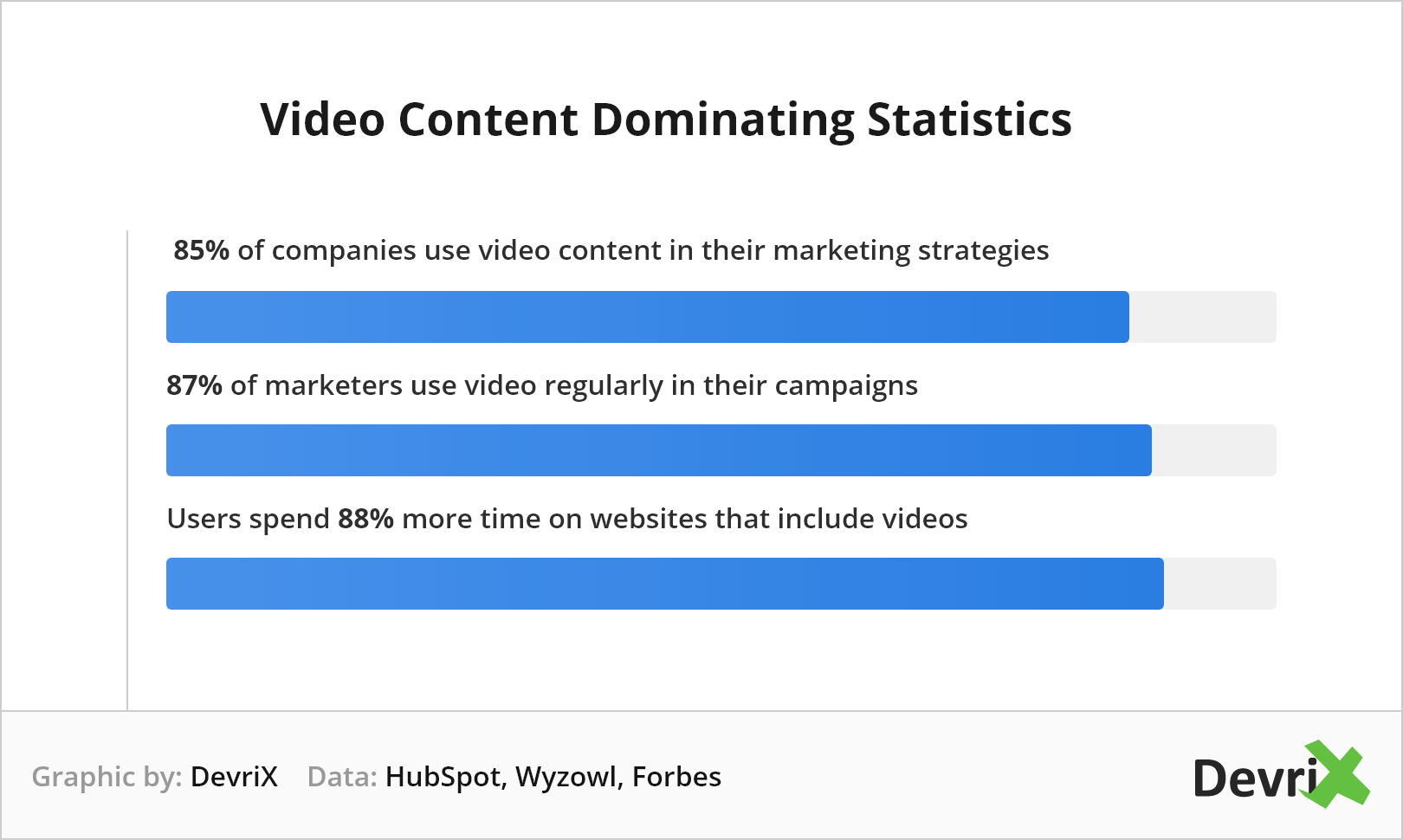 Video Content Dominating Statistics