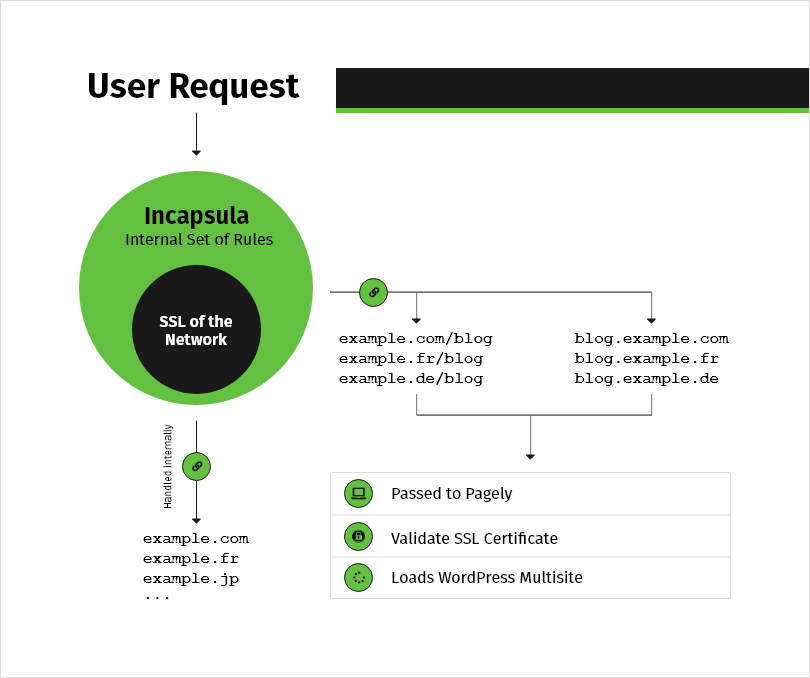 How the user request is processed