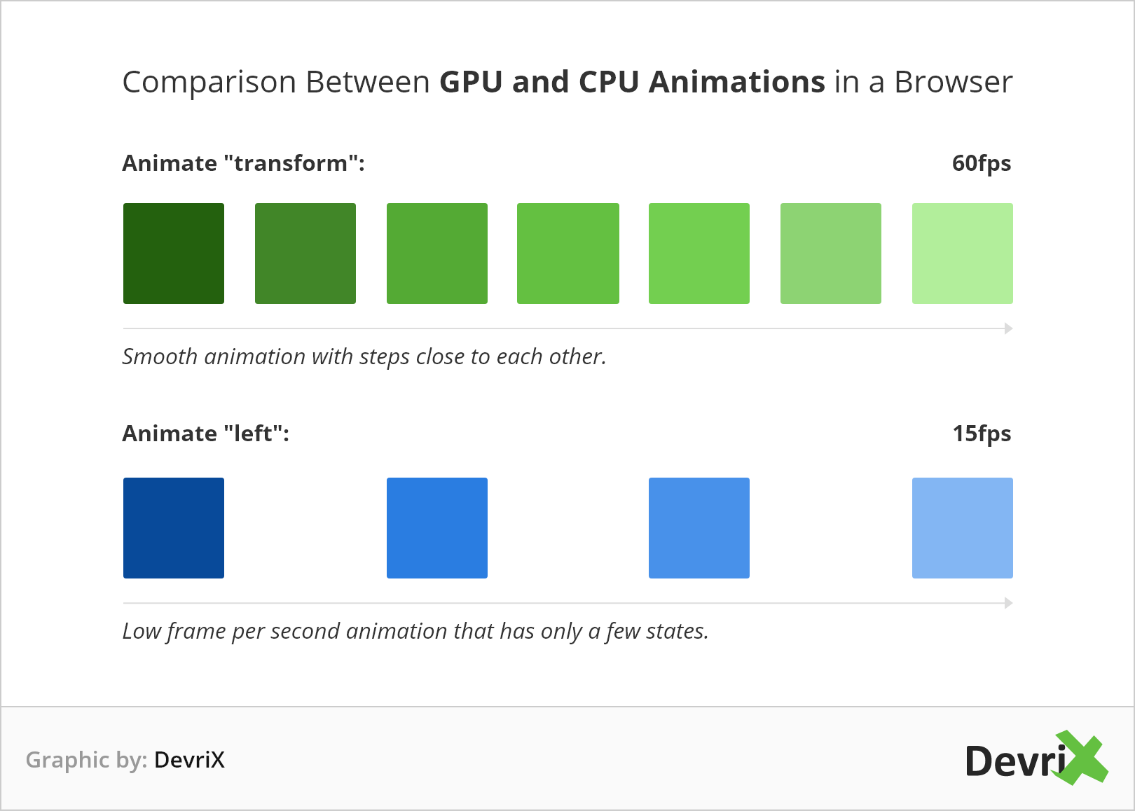 Comparison Between GPU and CPU Animations in a Browser