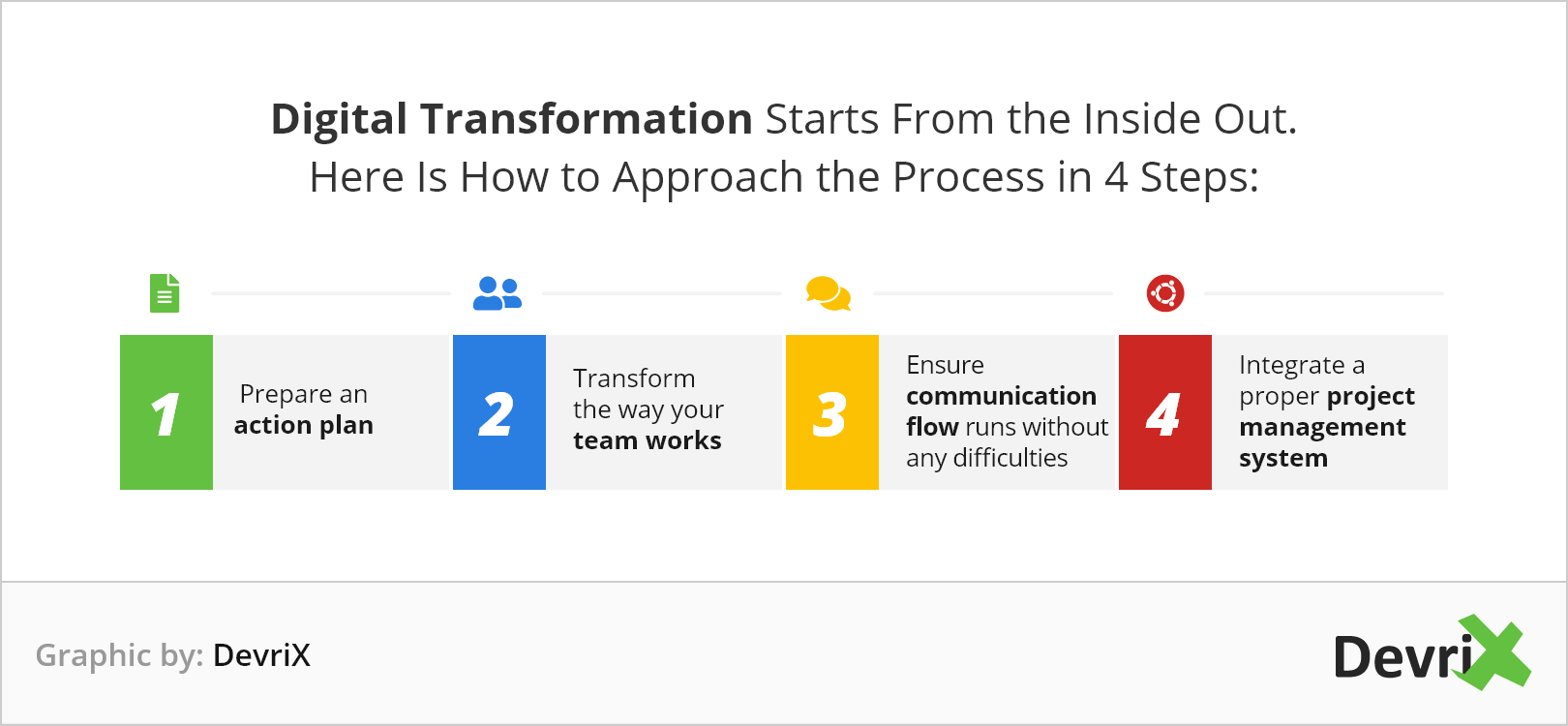 Digital transformation starts from the inside out.