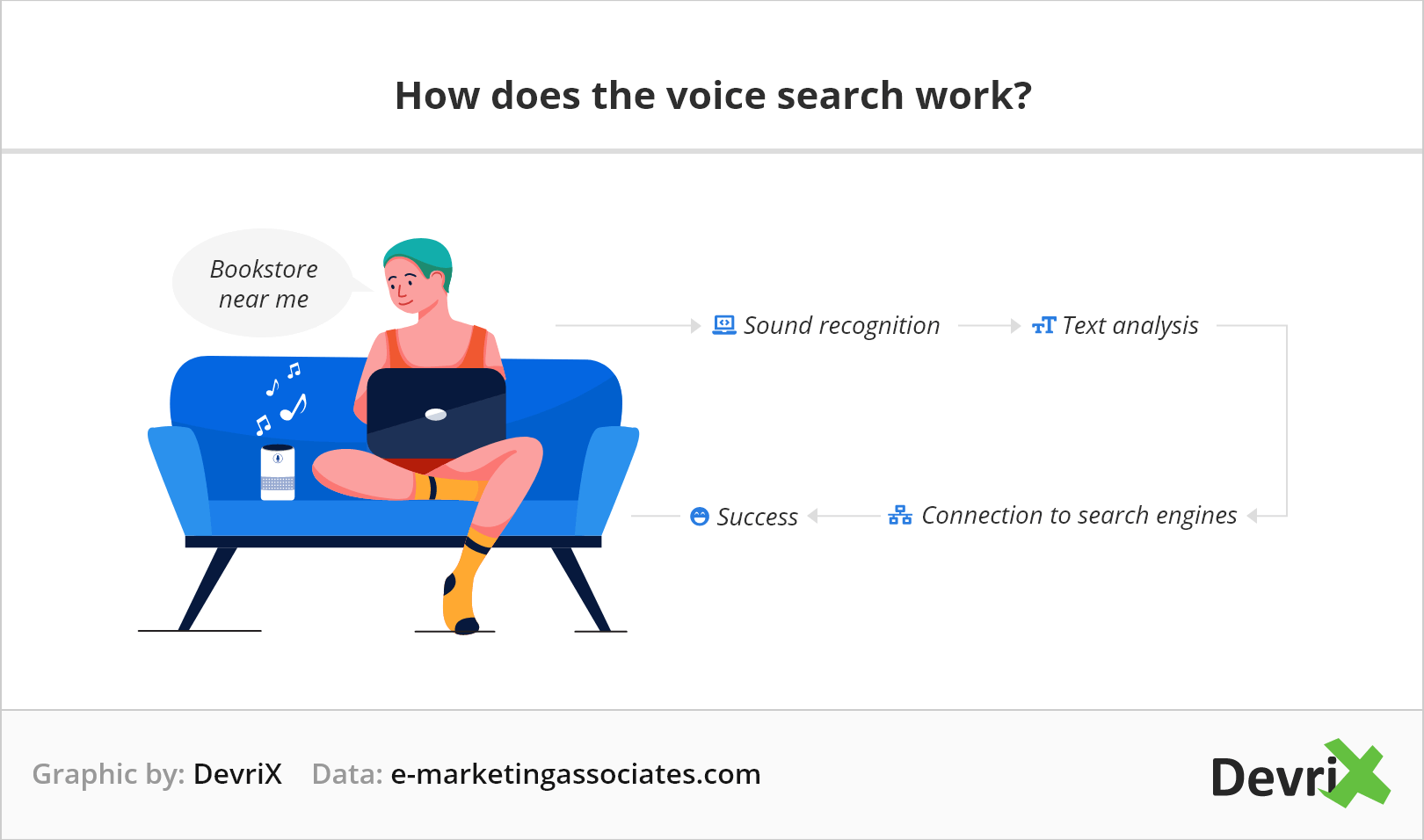 how does the voice search work