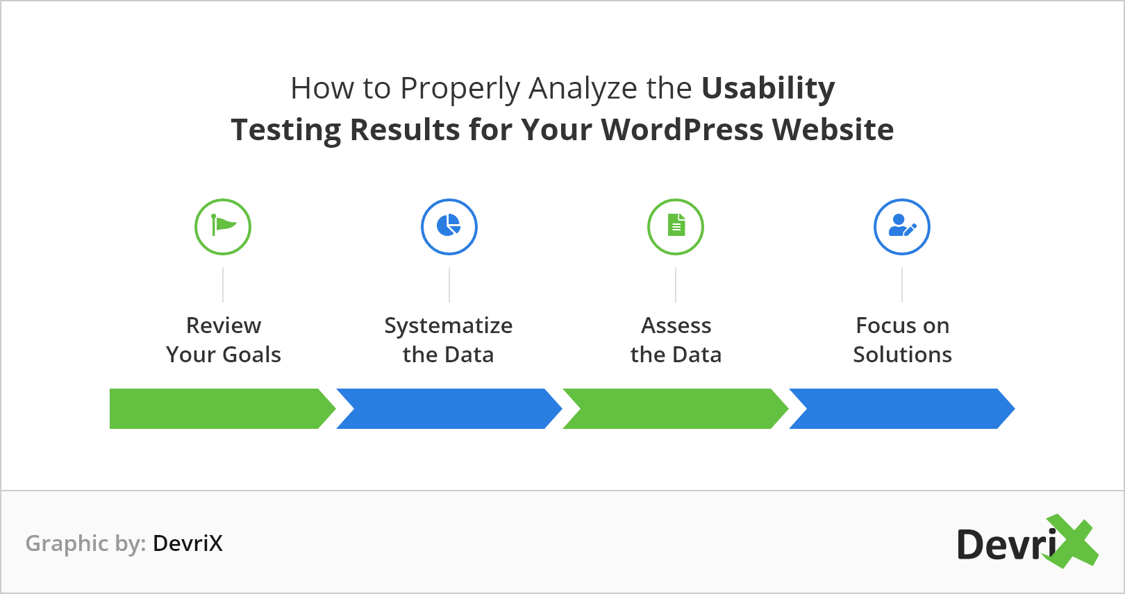 The steps to properly analyze the usability testing results for a WordPress website.