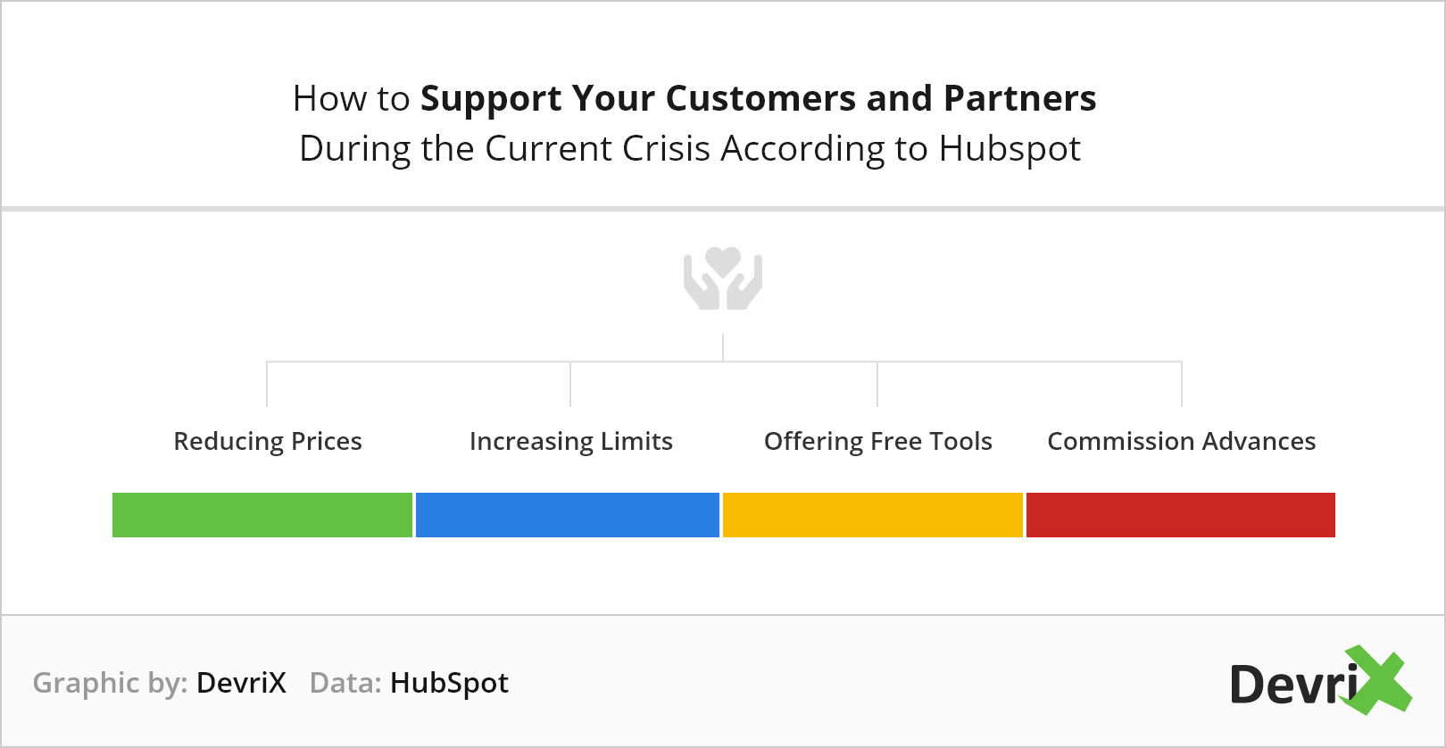 how to support your customers and partners during crisis