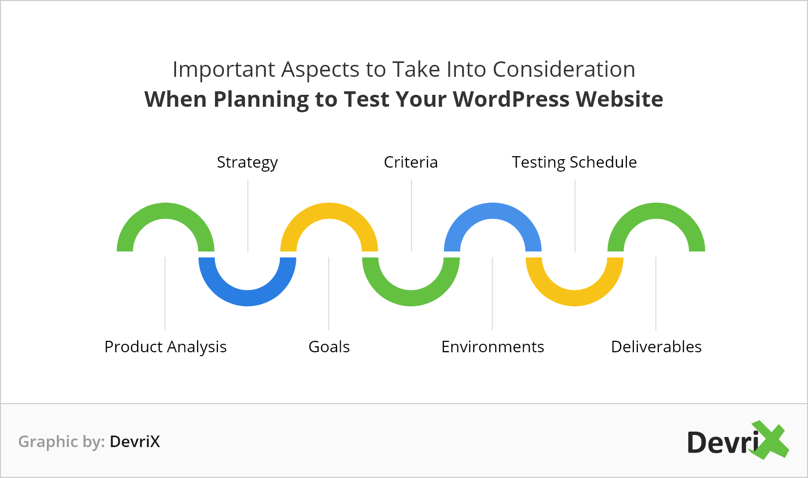 The essential factors to keep in mind when creating your WordPress testing plan.