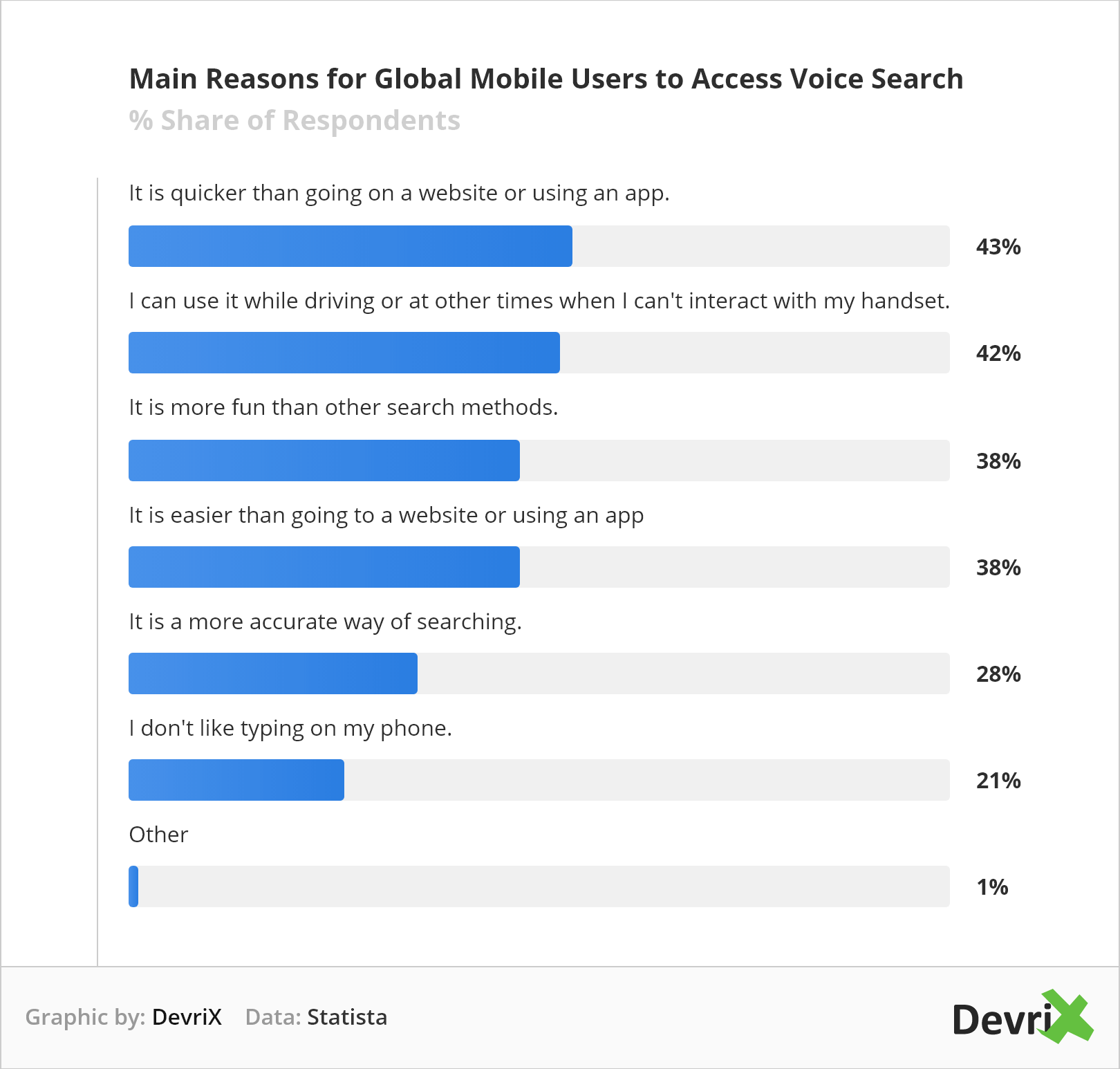 Main Reasons for global mobile Users to Access Voice Search Statistics