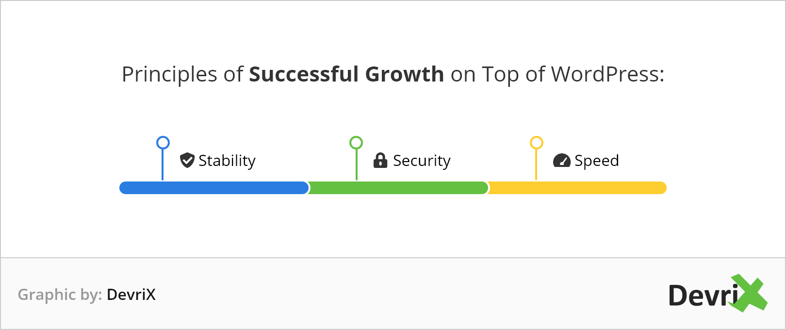 Principles of successful growth on top of WordPress