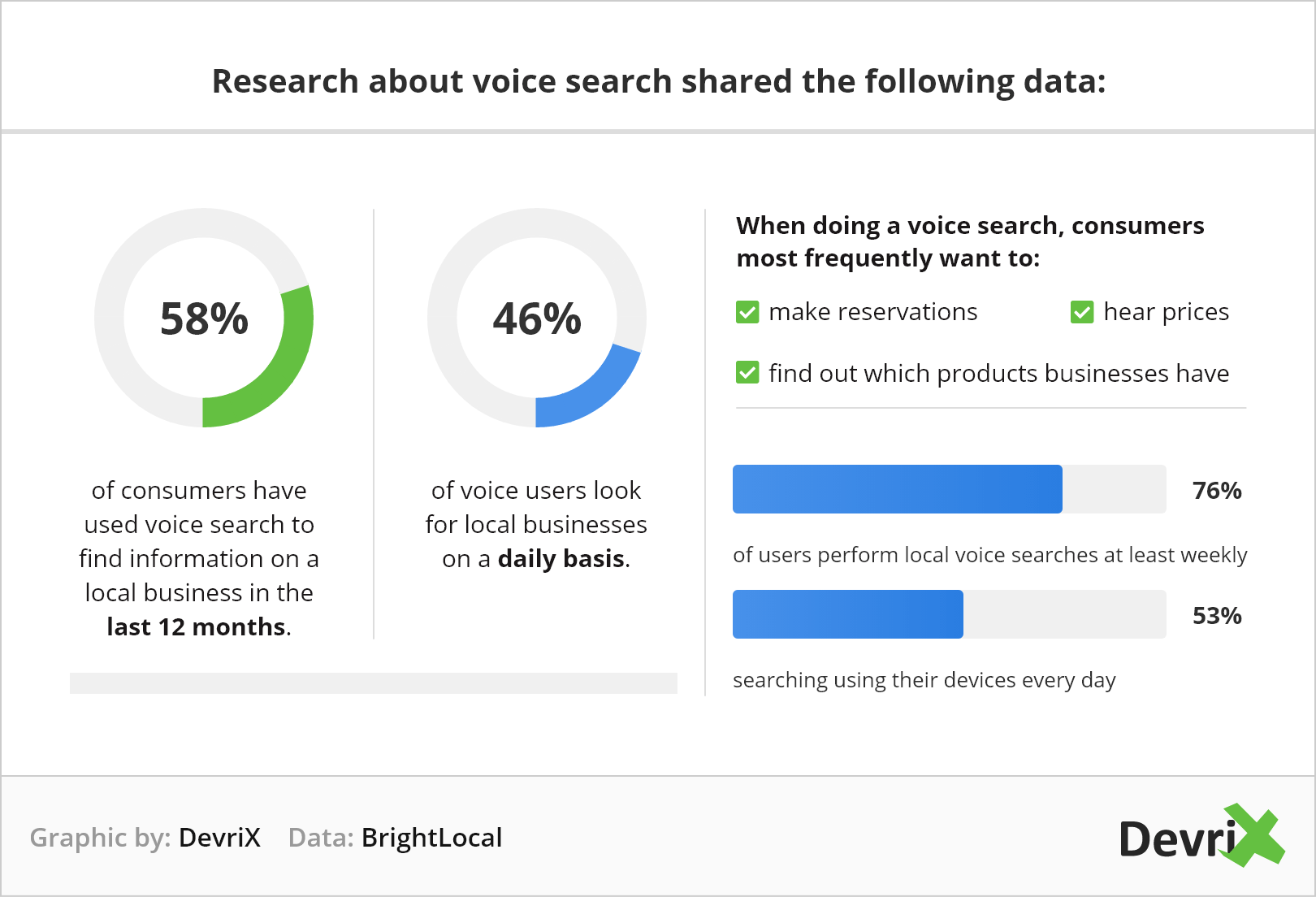 research about local voice search