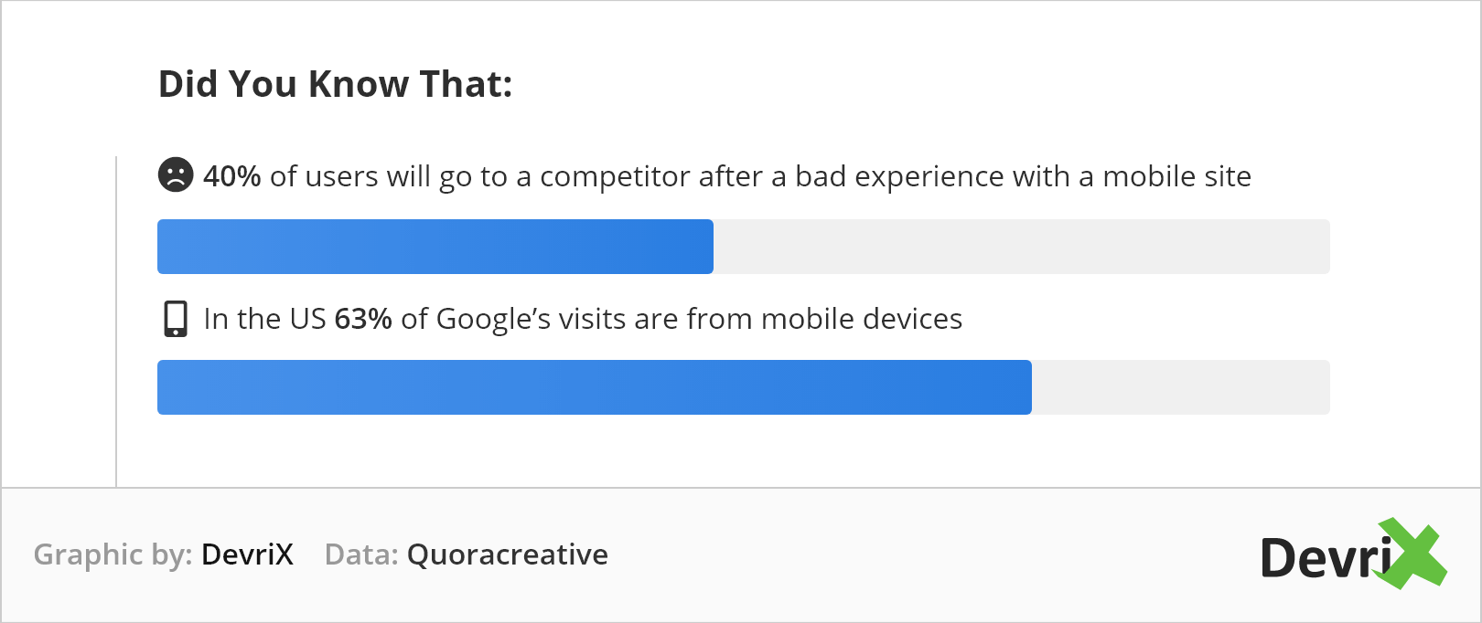customers are using more and more mobile devices.