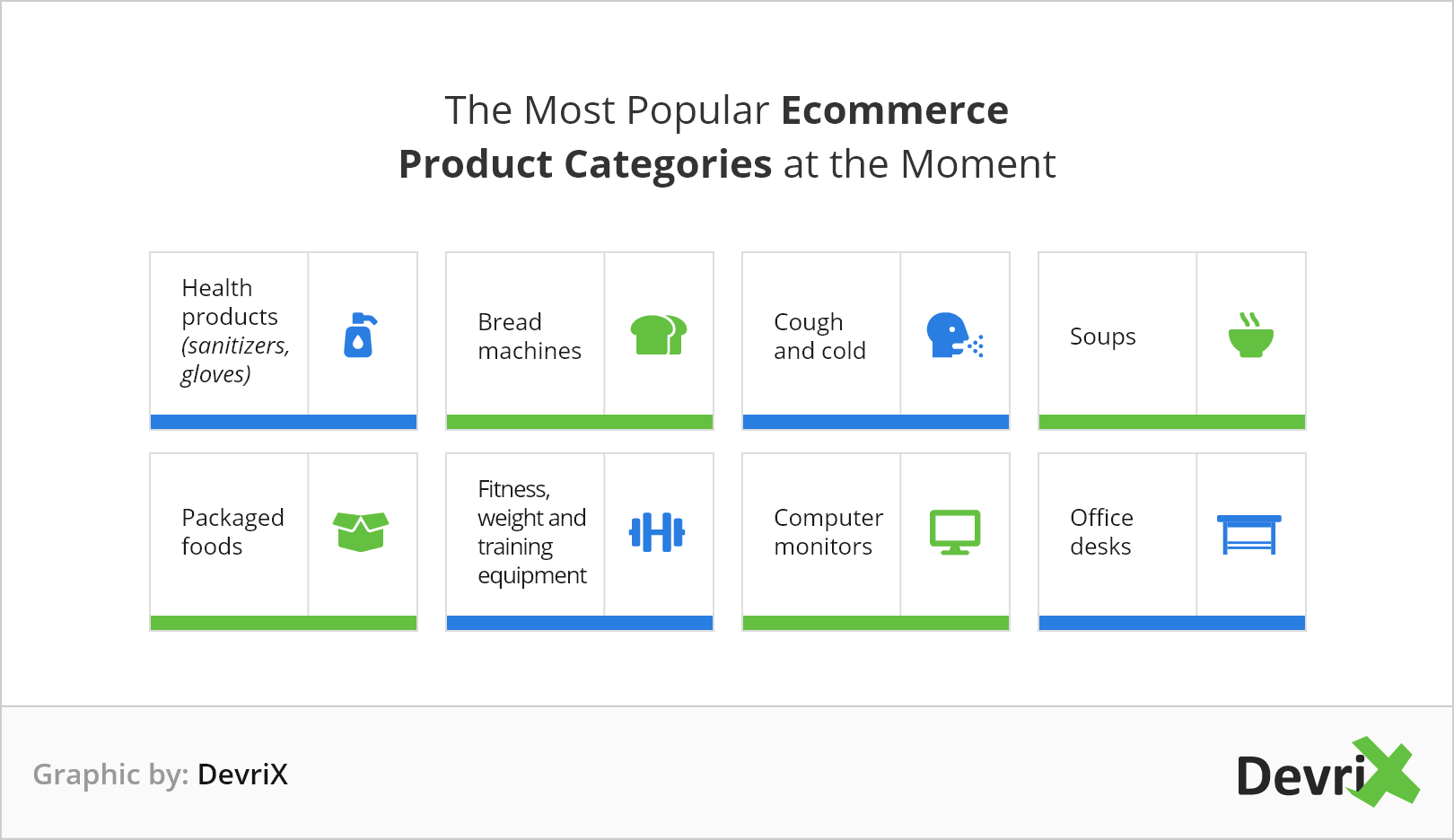 The most popular eCommerce product categories in 2020