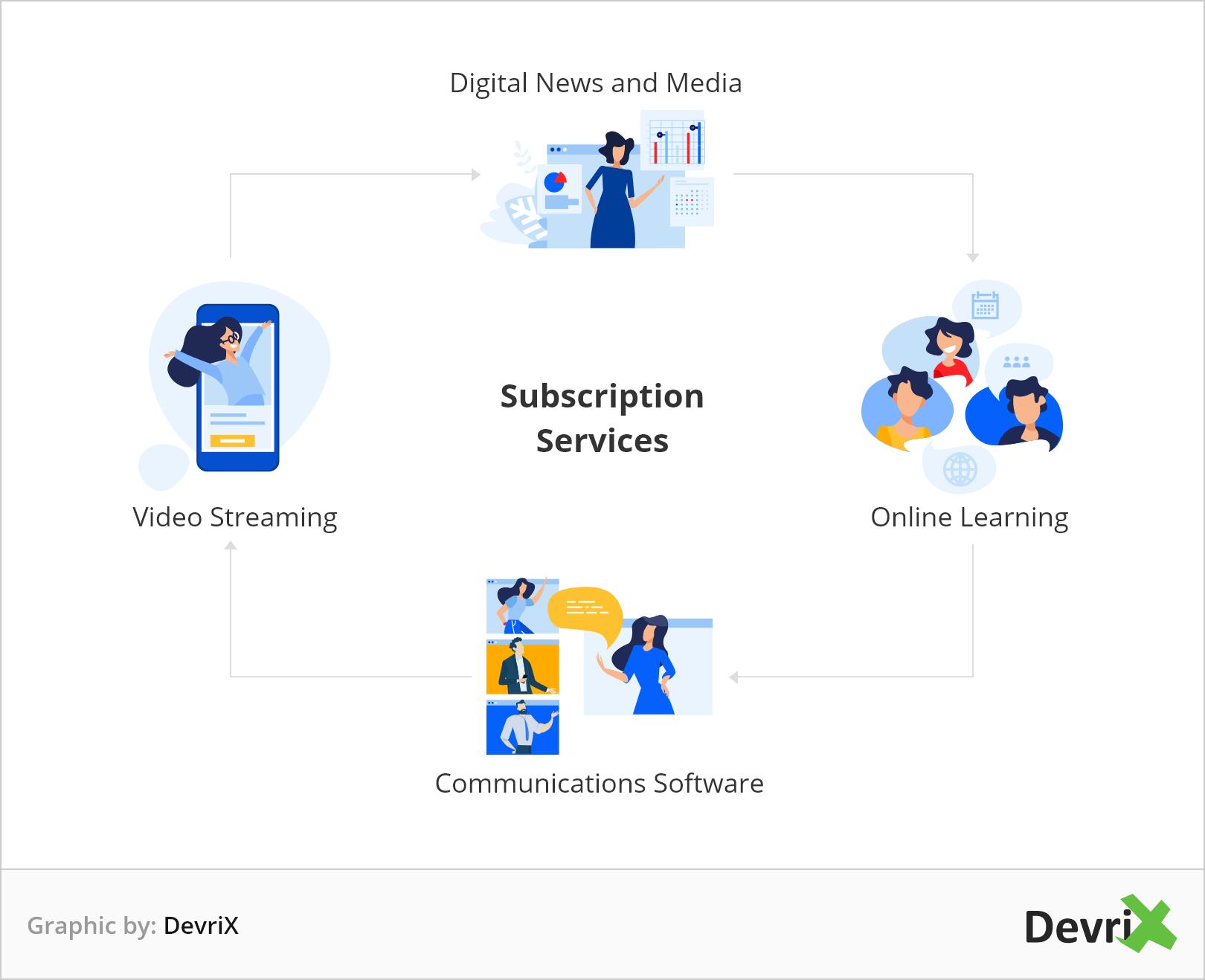 subscription services
