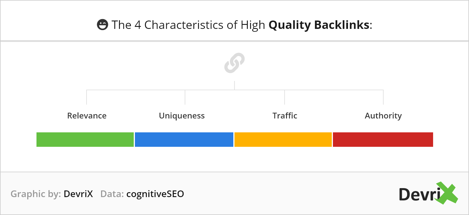 The Four Characteristics of High Quality Backlinks